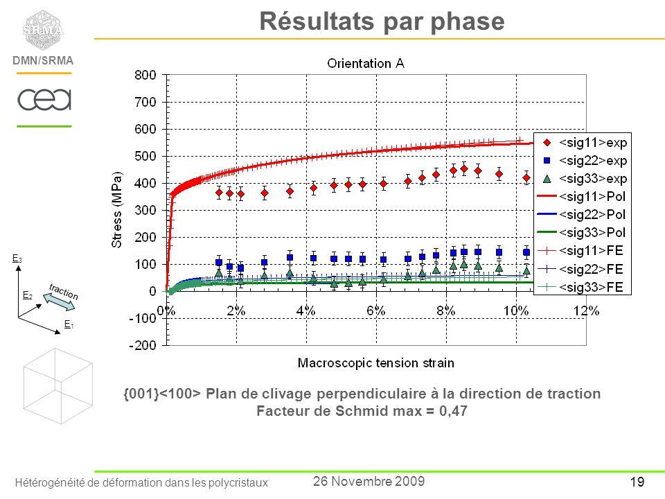 Hétérogénéité de déformation dans les polycristaux DEN/Saclay/Département des Matériaux pour le Nucléaire DMN/SRMA 19 26 Novembre 2009 Résultats par p