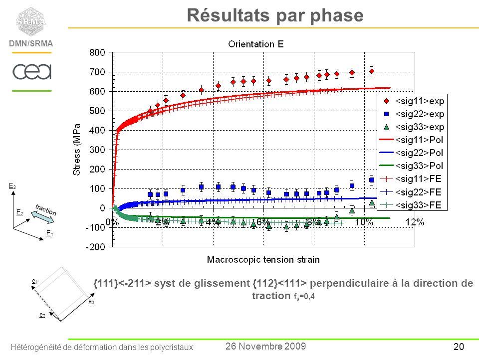 Hétérogénéité de déformation dans les polycristaux DEN/Saclay/Département des Matériaux pour le Nucléaire DMN/SRMA 20 26 Novembre 2009 Résultats par p