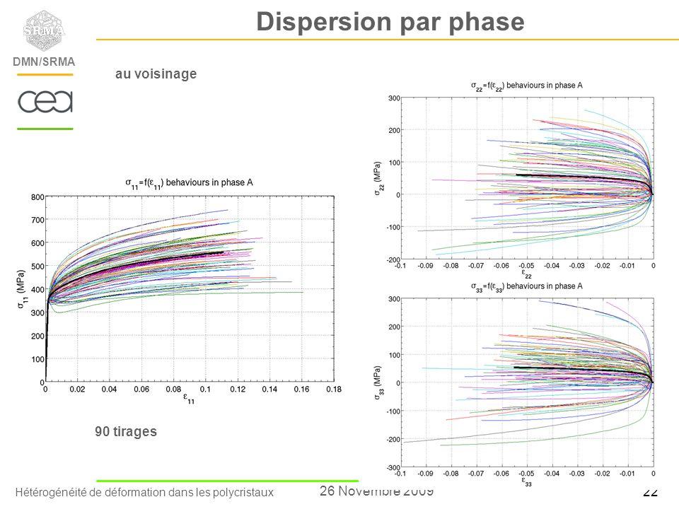 Hétérogénéité de déformation dans les polycristaux DEN/Saclay/Département des Matériaux pour le Nucléaire DMN/SRMA 22 26 Novembre 2009 Dispersion par