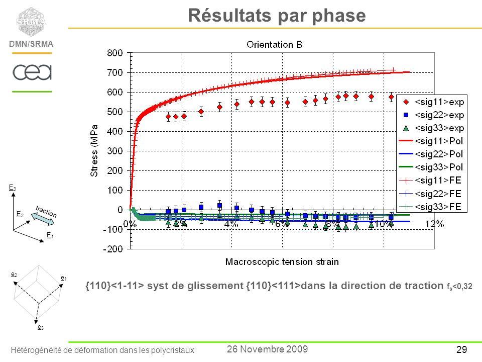 Hétérogénéité de déformation dans les polycristaux DEN/Saclay/Département des Matériaux pour le Nucléaire DMN/SRMA 29 26 Novembre 2009 Résultats par p