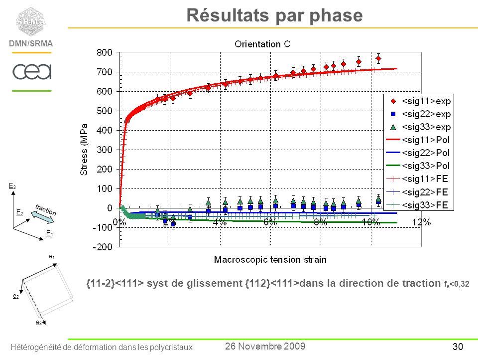 Hétérogénéité de déformation dans les polycristaux DEN/Saclay/Département des Matériaux pour le Nucléaire DMN/SRMA 30 26 Novembre 2009 Résultats par p