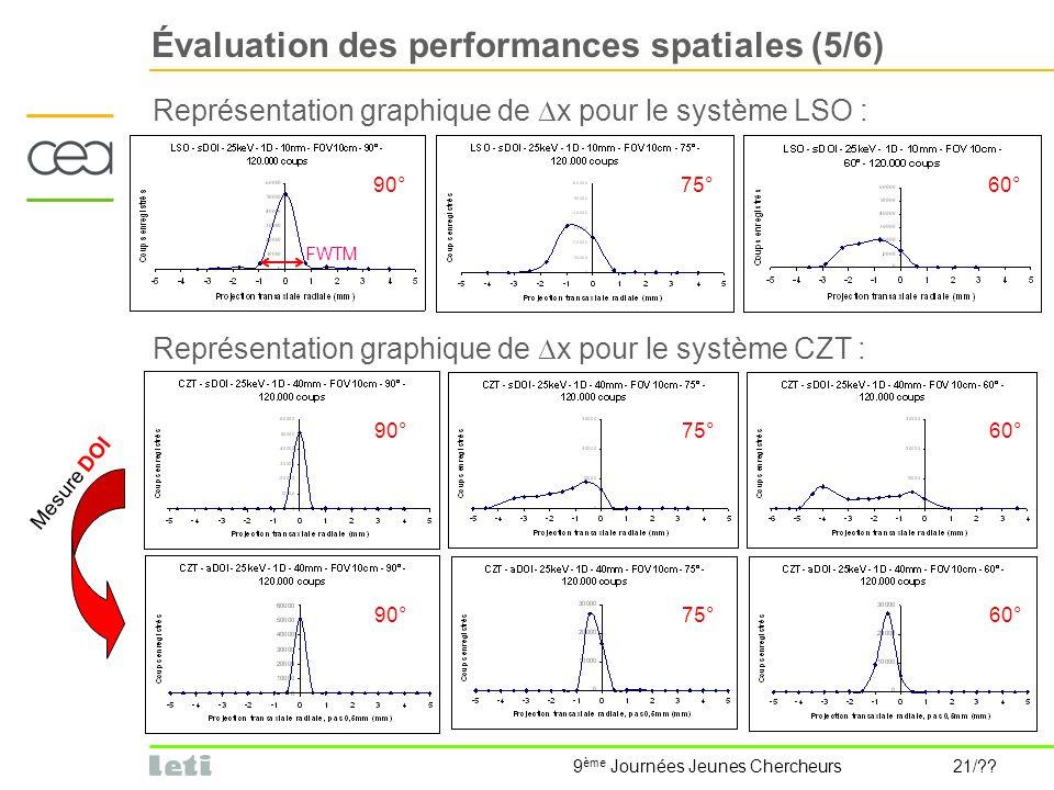 9 ème Journées Jeunes Chercheurs 21/?? Évaluation des performances spatiales (5/6) Représentation graphique de x pour le système LSO : FWTM 90°75°60°