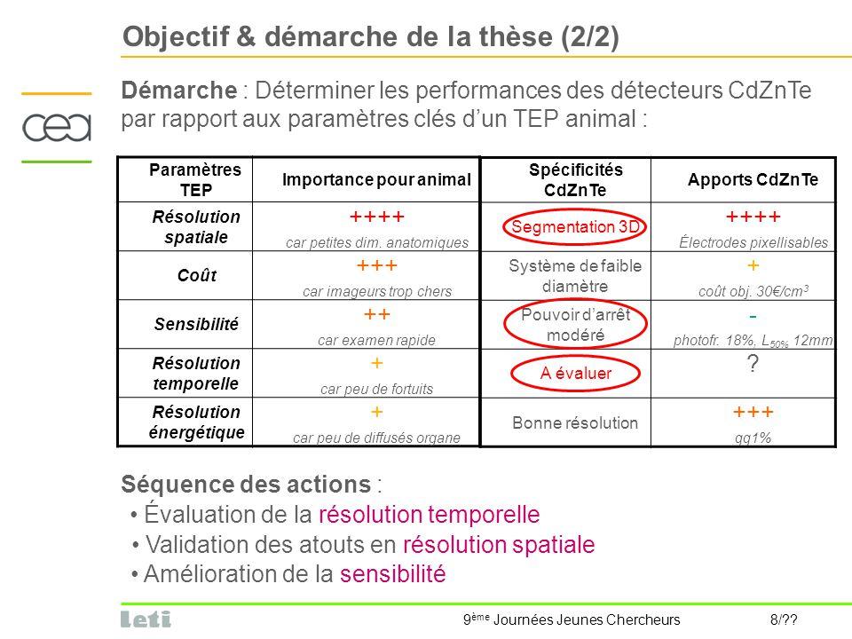 9 ème Journées Jeunes Chercheurs 8/?? Objectif & démarche de la thèse (2/2) Démarche : Déterminer les performances des détecteurs CdZnTe par rapport a