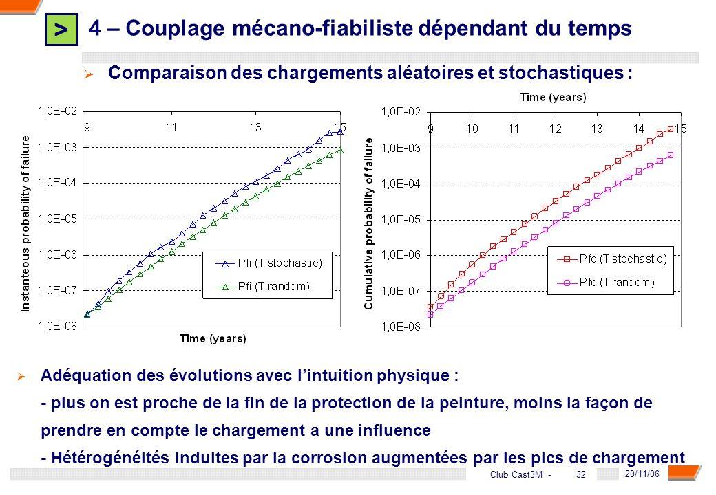 > 32 DGA - 20/11/06 32Club Cast3M - Comparaison des chargements aléatoires et stochastiques : Adéquation des évolutions avec lintuition physique : - p