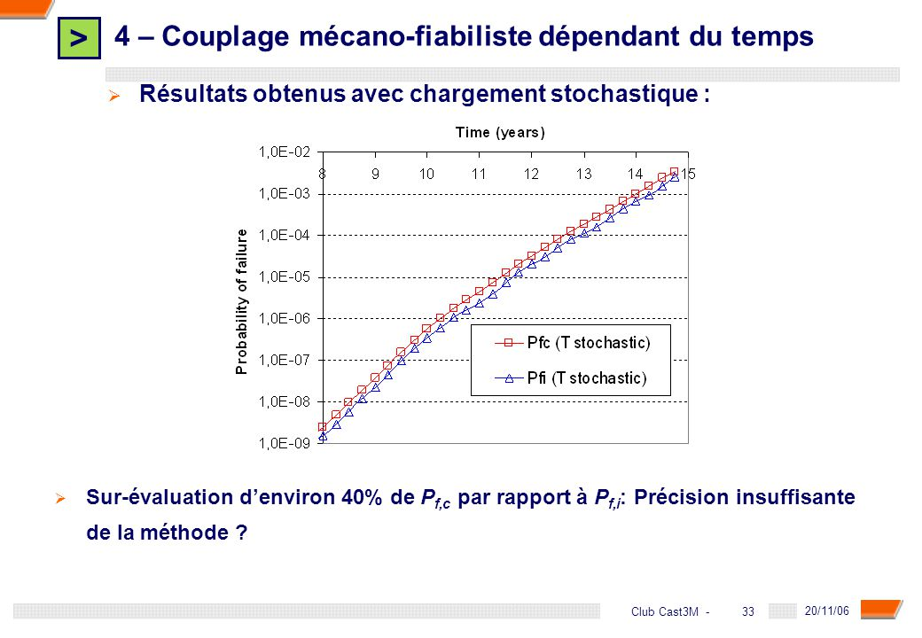 > 33 DGA - 20/11/06 33Club Cast3M - Sur-évaluation denviron 40% de P f,c par rapport à P f,i : Précision insuffisante de la méthode ? 4 – Couplage méc