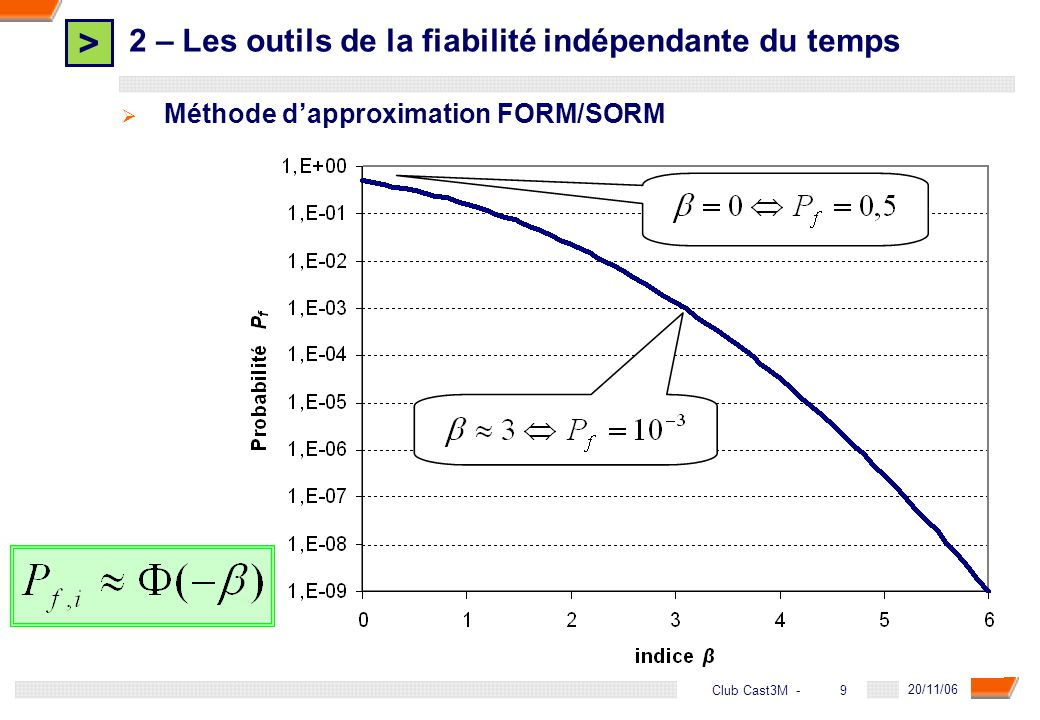 > 30 DGA - 20/11/06 30Club Cast3M - Paramètres des variables aléatoires (distributions gaussiennes): Cas du chargement aléatoire : 7 variables aléatoires => coût calcul dune analyse fiabiliste 3h Cas du chargement stochastique : 21 variables aléatoires => coût calcul dune analyse fiabiliste 8h 4 – Couplage mécano-fiabiliste dépendant du temps