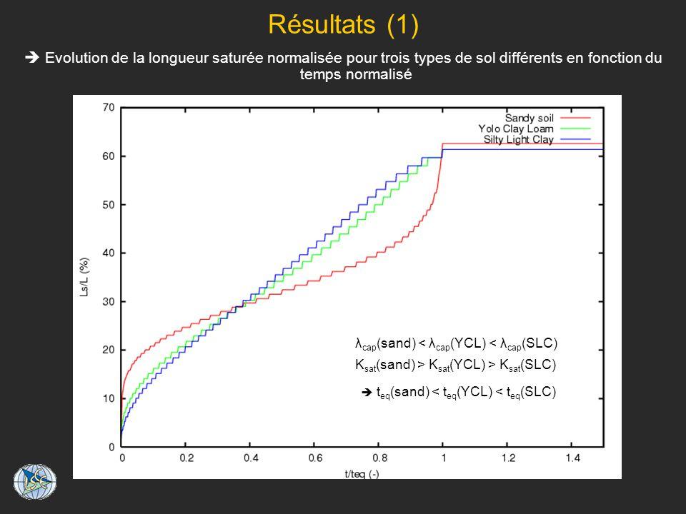 Résultats (1) Evolution de la longueur saturée normalisée pour trois types de sol différents en fonction du temps normalisé t eq (sand) < t eq (YCL) < t eq (SLC) K sat (sand) > K sat (YCL) > K sat (SLC) λ cap (sand) < λ cap (YCL) < λ cap (SLC)