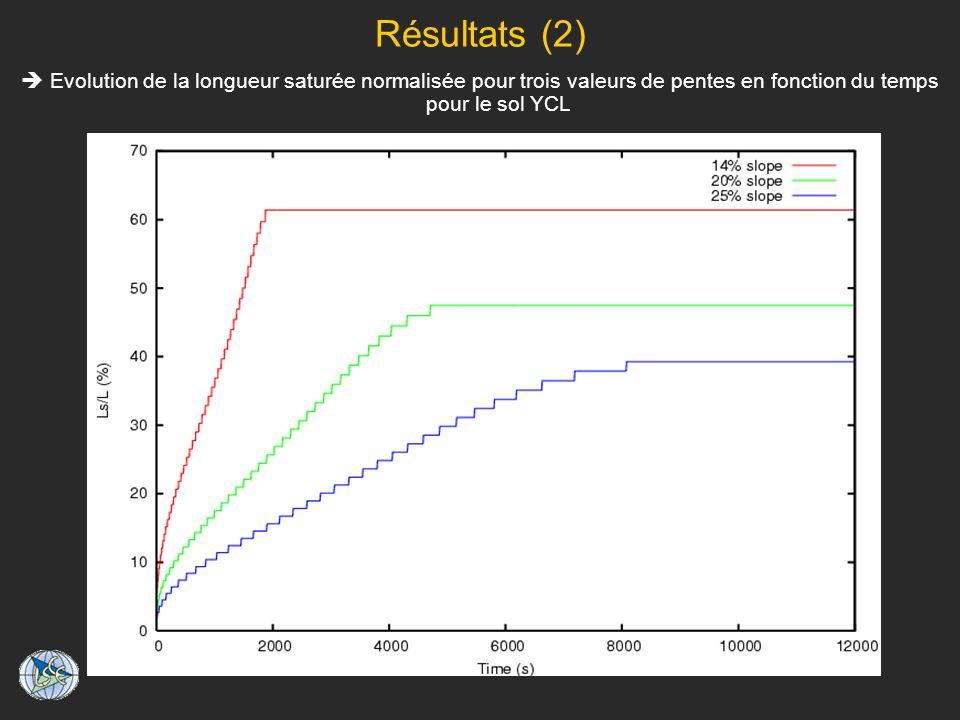 Résultats (2) Evolution de la longueur saturée normalisée pour trois valeurs de pentes en fonction du temps pour le sol YCL