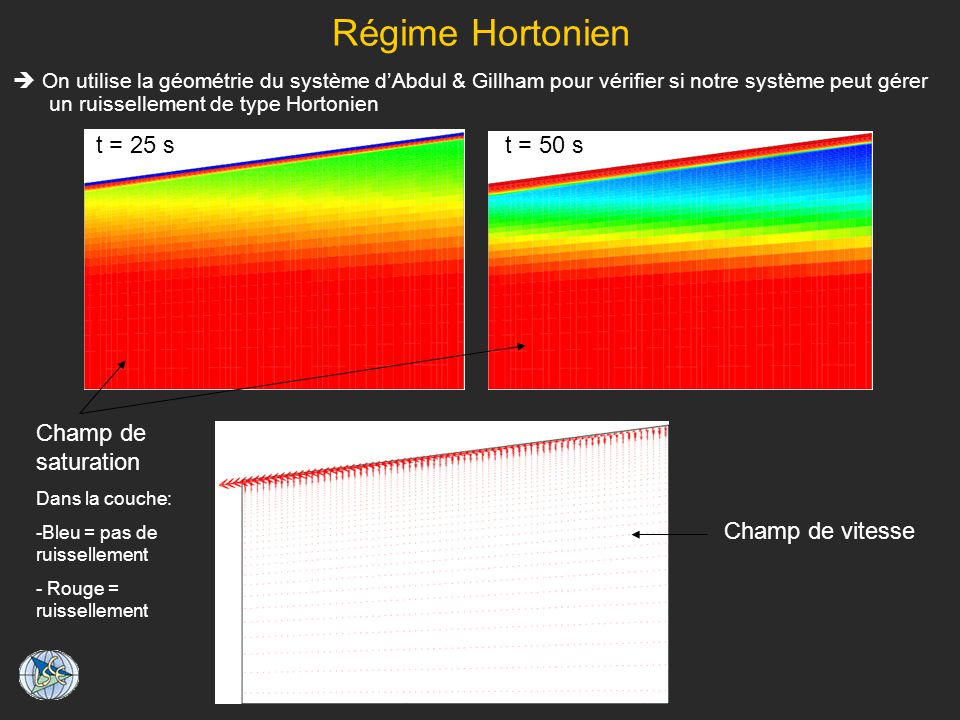Régime Hortonien On utilise la géométrie du système dAbdul & Gillham pour vérifier si notre système peut gérer un ruissellement de type Hortonien Champ de vitesse Champ de saturation Dans la couche: -Bleu = pas de ruissellement - Rouge = ruissellement t = 25 st = 50 s