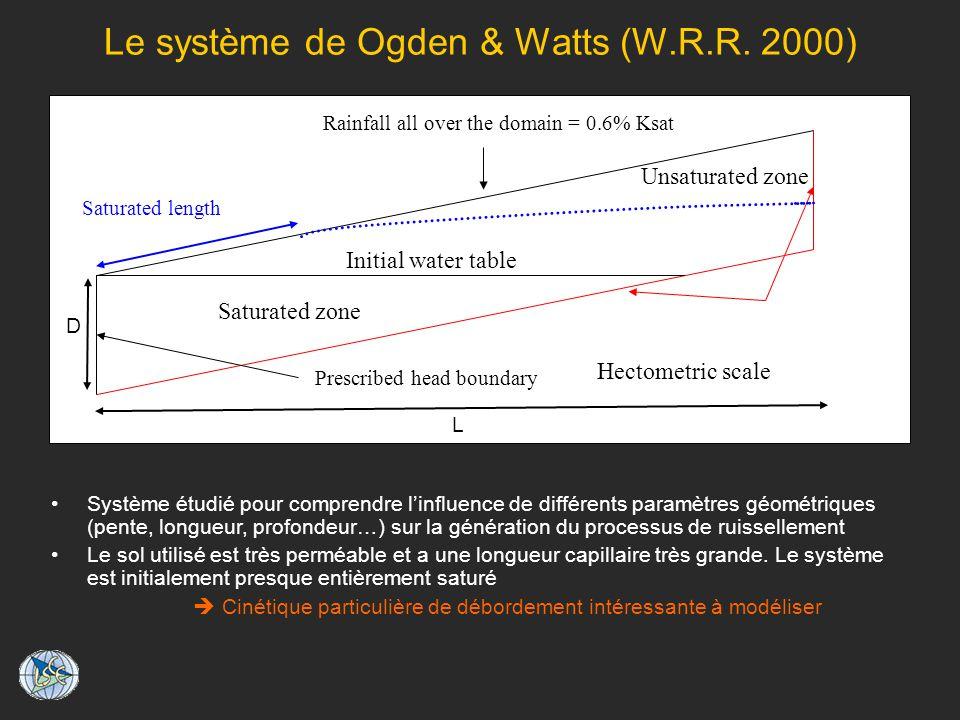 Le système de Ogden & Watts (W.R.R. 2000) Système étudié pour comprendre linfluence de différents paramètres géométriques (pente, longueur, profondeur