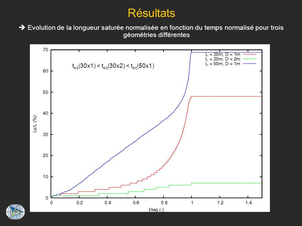 Résultats Evolution de la longueur saturée normalisée en fonction du temps normalisé pour trois géométries différentes t eq (30x1) < t eq (30x2) < t eq (50x1)