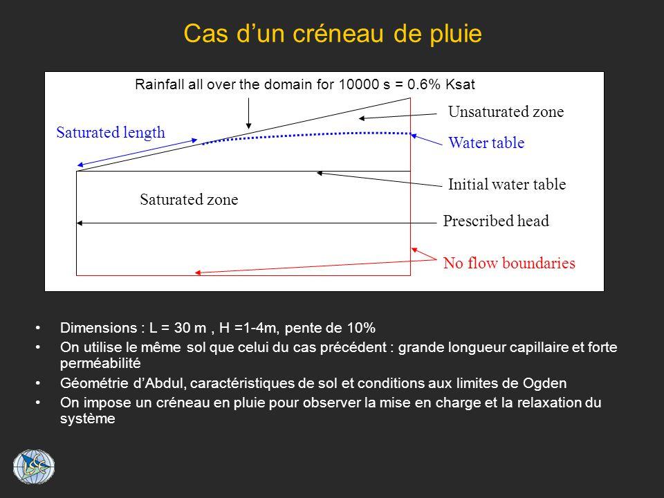 Cas dun créneau de pluie Dimensions : L = 30 m, H =1-4m, pente de 10% On utilise le même sol que celui du cas précédent : grande longueur capillaire et forte perméabilité Géométrie dAbdul, caractéristiques de sol et conditions aux limites de Ogden On impose un créneau en pluie pour observer la mise en charge et la relaxation du système No flow boundaries Rainfall all over the domain for 10000 s = 0.6% Ksat Saturated zone Unsaturated zone Saturated length Initial water table Water table No flow boundaries Prescribed head