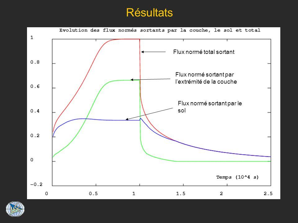 Résultats Flux normé total sortant Flux normé sortant par lextrémité de la couche Flux normé sortant par le sol