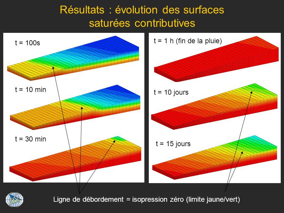 Résultats : évolution des surfaces saturées contributives t = 100s t = 10 min t = 30 min Ligne de débordement = isopression zéro (limite jaune/vert) t = 15 jours t = 10 jours t = 1 h (fin de la pluie)