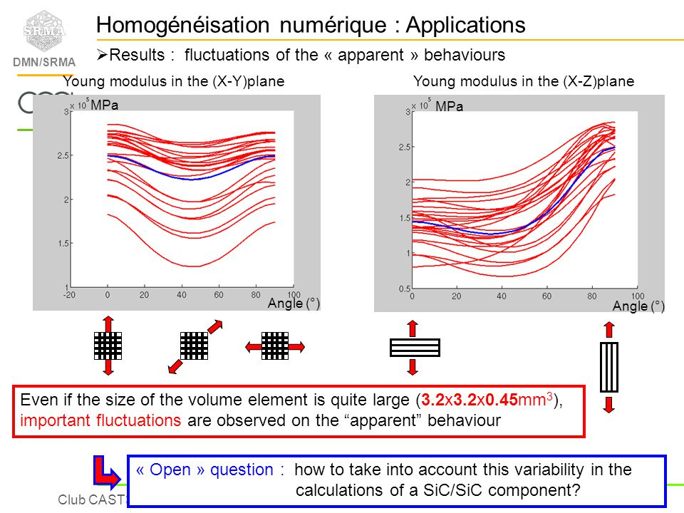 Club CAST3M09 – L.Gélébart DMN/SRMA Results : fluctuations of the « apparent » behaviours MPa Angle (°) Young modulus in the (X-Y)planeYoung modulus i