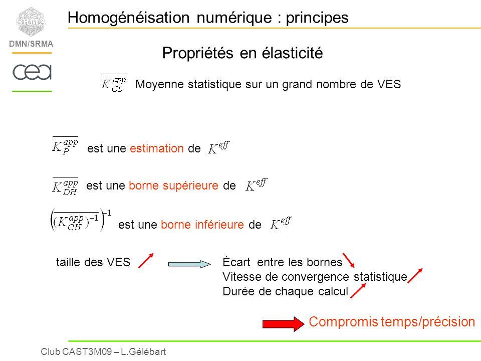 Club CAST3M09 – L.Gélébart DMN/SRMA Results : anisotropy of the « effective » behaviour Exact quadratic symetry Young modulus in the (X-Y)planeYoung modulus in the (X-Z)plane Red = periodic estimation, Blue = upper bound (KUBC) Angle (°) GPa Homogénéisation numérique : Applications