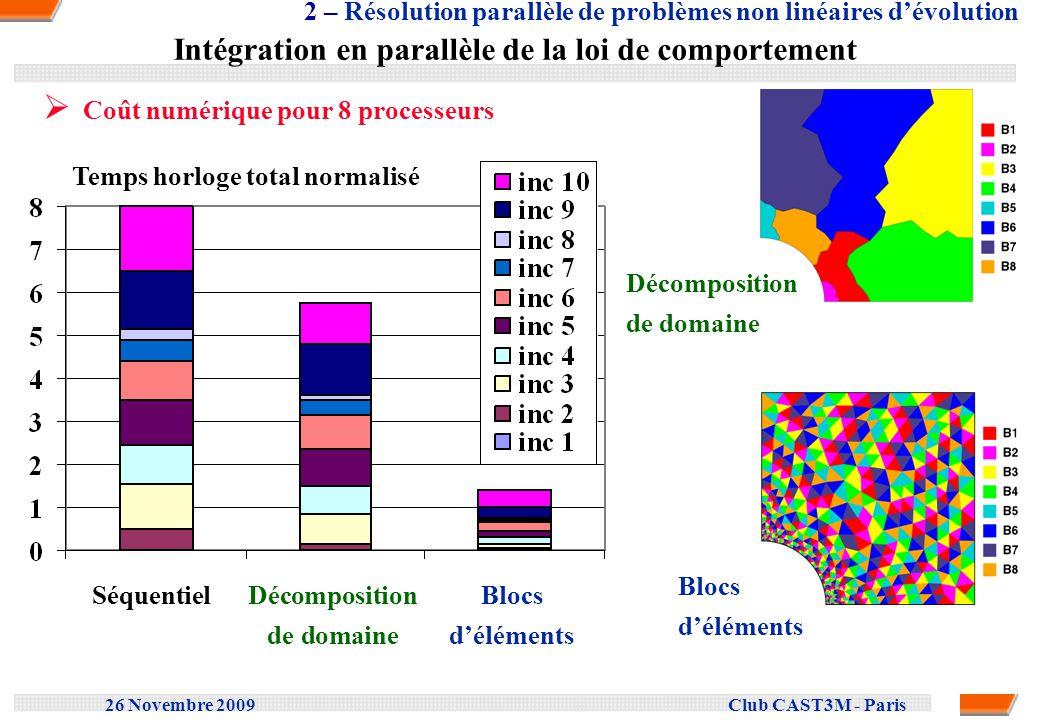 26 Novembre 2009 Club CAST3M - Paris Intégration en parallèle de la loi de comportement Coût numérique pour 8 processeurs Décomposition de domaine Blo