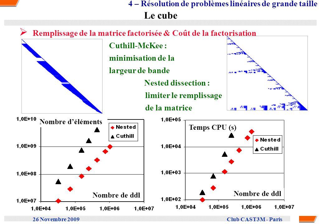 26 Novembre 2009 Club CAST3M - Paris Le cube Remplissage de la matrice factorisée & Coût de la factorisation Cuthill-McKee : minimisation de la largeu
