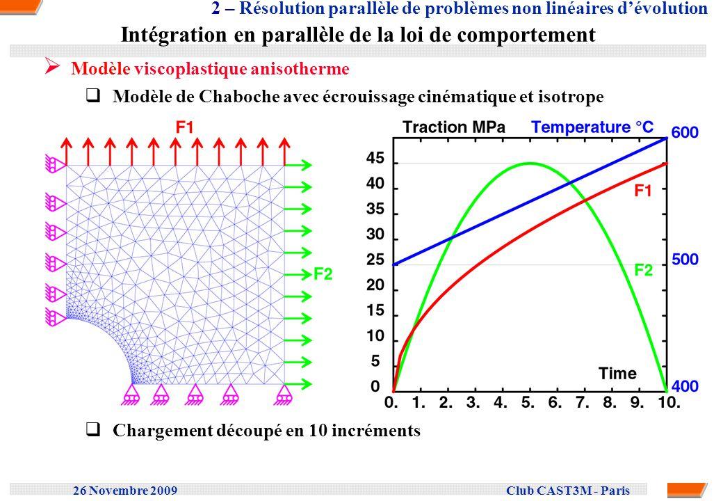 26 Novembre 2009 Club CAST3M - Paris Le cube Remplissage de la matrice factorisée & Coût de la factorisation Cuthill-McKee : minimisation de la largeur de bande Nested dissection : limiter le remplissage de la matrice Nombre déléments Temps CPU pour la factorisation 4 – Résolution de problèmes linéaires de grande taille Nombre de ddl Nombre déléments Temps CPU (s)