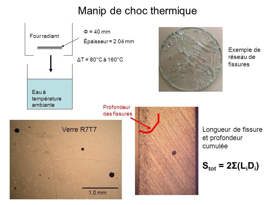 Manip de choc thermique 1,0 mm Verre R7T7 Exemple de réseau de fissures Four radiant Eau à température ambiante ΔT = 80°C à 160°C Φ = 40 mm Épaisseur = 2.04 mm Profondeur des fissures S tot = 2Σ(L i D i ) Longueur de fissure et profondeur cumulée