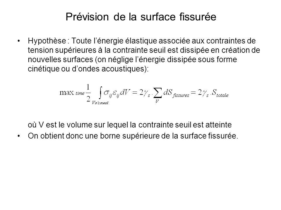 Prévision de la surface fissurée Hypothèse : Toute lénergie élastique associée aux contraintes de tension supérieures à la contrainte seuil est dissip