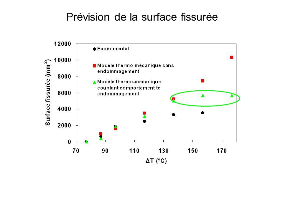 Prévision de la surface fissurée Bonne prévision à faible ΔT