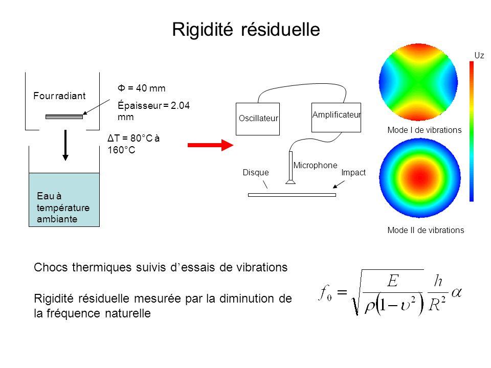 Rigidité résiduelle Four radiant Eau à température ambiante ΔT = 80°C à 160°C Φ = 40 mm Épaisseur = 2.04 mm Amplificateur Oscillateur Microphone Impac