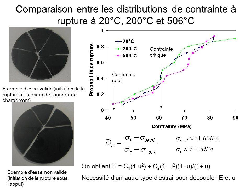 Comparaison entre les distributions de contrainte à rupture à 20°C, 200°C et 506°C Contrainte seuil Contrainte critique Exemple dessai valide (initiation de la rupture à lintérieur de lanneau de chargement) Exemple dessai non valide (initiation de la rupture sous lappui) On obtient E = C 1 (1-υ 2 ) + C 2 (1- υ 2 )(1- υ)/(1+ υ) Nécessité dun autre type dessai pour découpler E et υ