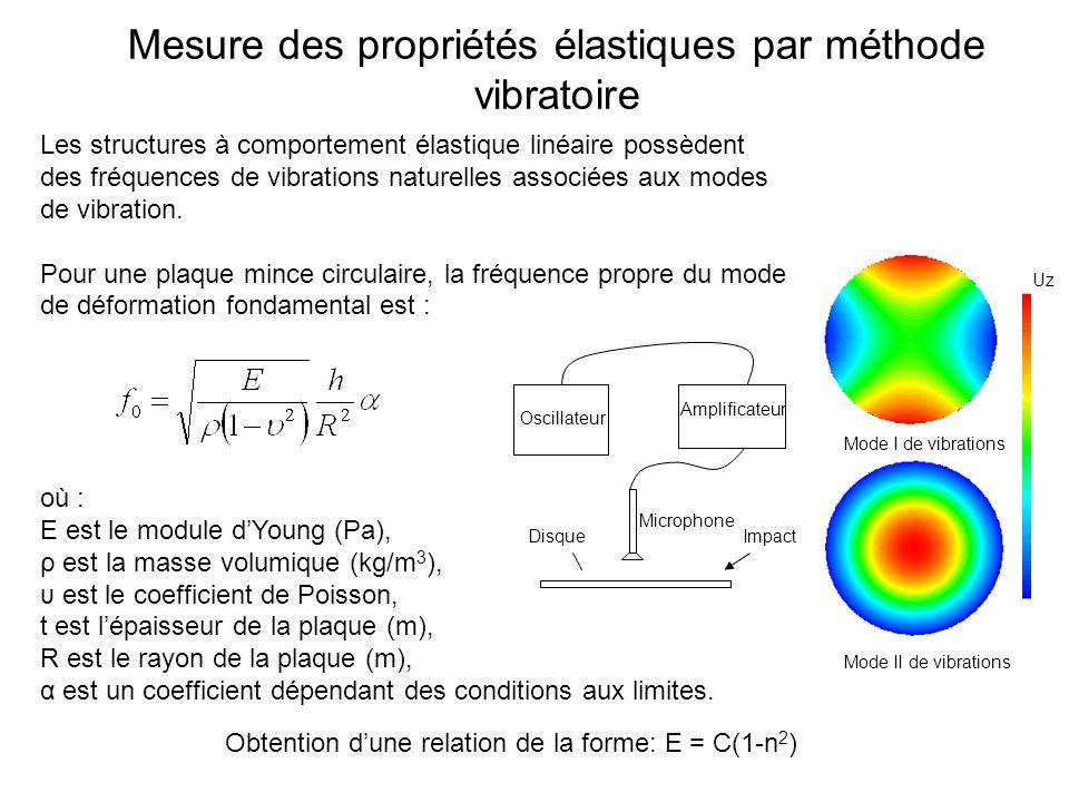 Mesure des propriétés élastiques par méthode vibratoire Les structures à comportement élastique linéaire possèdent des fréquences de vibrations naturelles associées aux modes de vibration.