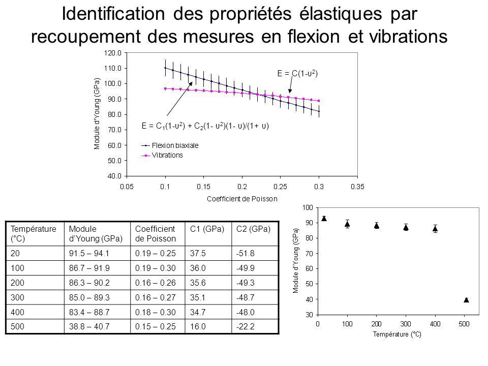 Identification des propriétés élastiques par recoupement des mesures en flexion et vibrations E = C(1-υ 2 ) E = C 1 (1-υ 2 ) + C 2 (1- υ 2 )(1- υ)/(1+ υ) Température (°C) Module dYoung (GPa) Coefficient de Poisson C1 (GPa)C2 (GPa) 2091.5 – 94.10.19 – 0.2537.5-51.8 10086.7 – 91.90.19 – 0.3036.0-49.9 20086.3 – 90.20.16 – 0.2635.6-49.3 30085.0 – 89.30.16 – 0.2735.1-48.7 40083.4 – 88.70.18 – 0.3034.7-48.0 50038.8 – 40.70.15 – 0.2516.0-22.2