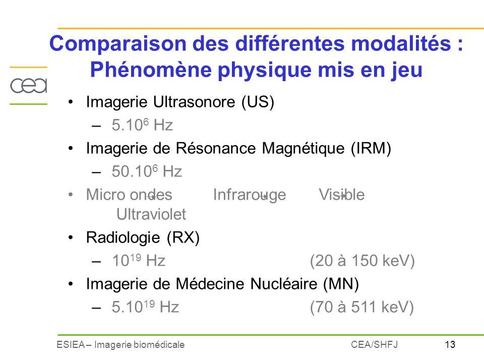 13ESIEA – Imagerie biomédicaleCEA/SHFJ Imagerie Ultrasonore (US) – 5.10 6 Hz Imagerie de Résonance Magnétique (IRM) – 50.10 6 Hz Micro ondesInfrarouge