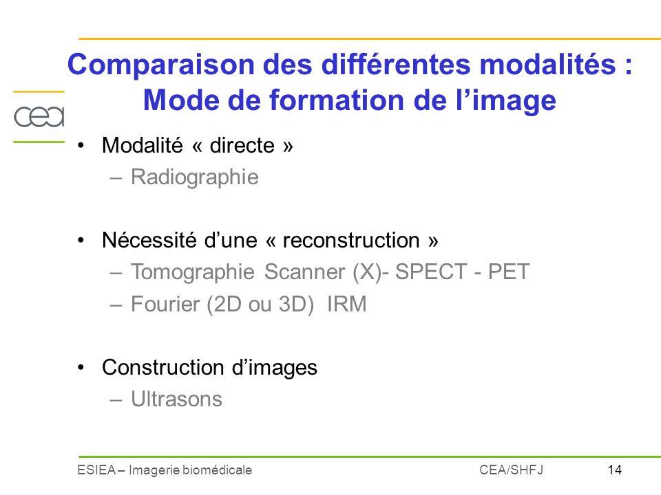 14ESIEA – Imagerie biomédicaleCEA/SHFJ Modalité « directe » –Radiographie Nécessité dune « reconstruction » –Tomographie Scanner (X)- SPECT - PET –Fou