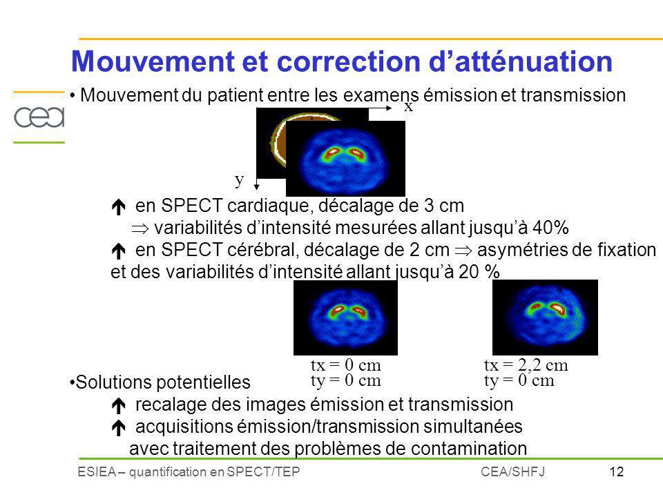 12ESIEA – quantification en SPECT/TEPCEA/SHFJ Mouvement du patient entre les examens émission et transmission éen SPECT cardiaque, décalage de 3 cm va