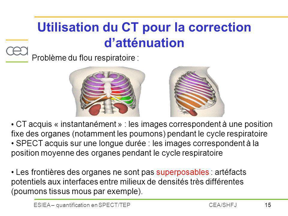 15ESIEA – quantification en SPECT/TEPCEA/SHFJ Utilisation du CT pour la correction datténuation CT acquis « instantanément » : les images corresponden