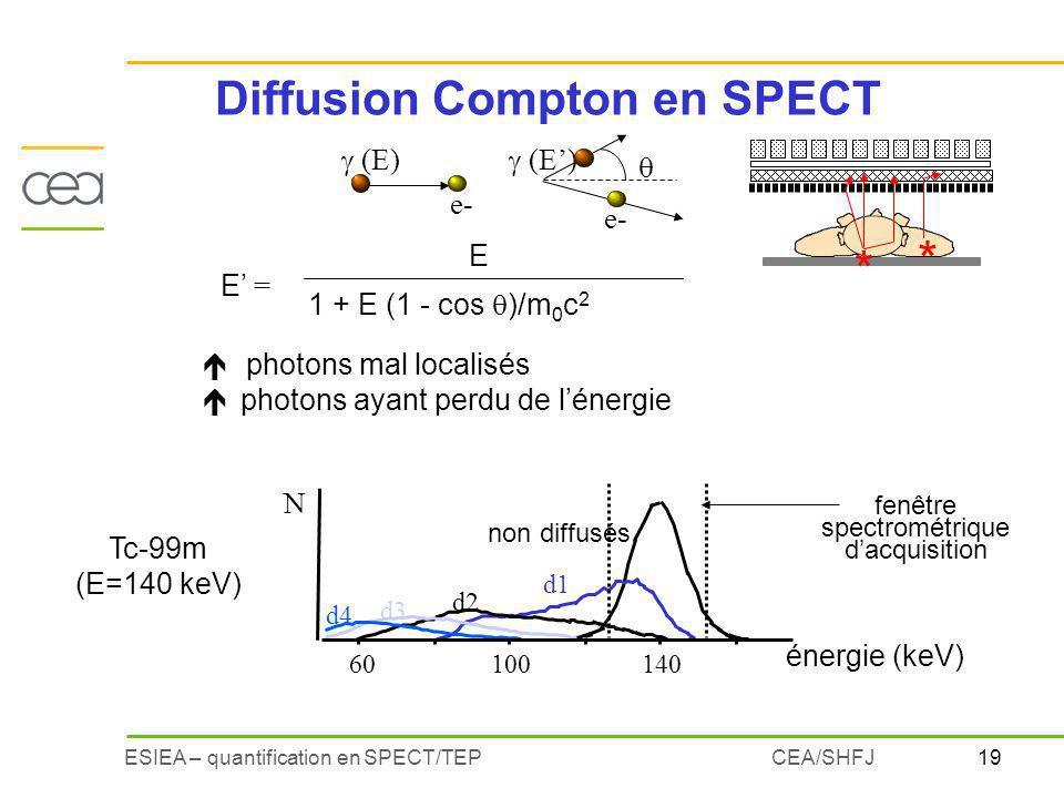 19ESIEA – quantification en SPECT/TEPCEA/SHFJ Diffusion Compton en SPECT (E) e- (E) E = 1 + E (1 - cos )/m 0 c 2 E * * é photons mal localisés é photo