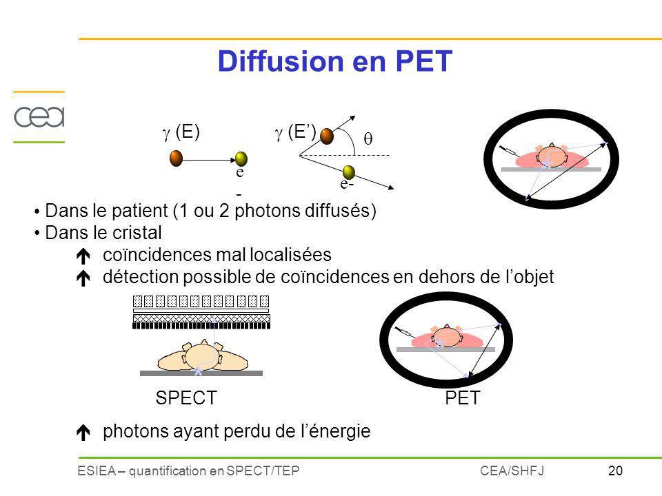 20ESIEA – quantification en SPECT/TEPCEA/SHFJ Diffusion en PET Dans le patient (1 ou 2 photons diffusés) Dans le cristal écoïncidences mal localisées