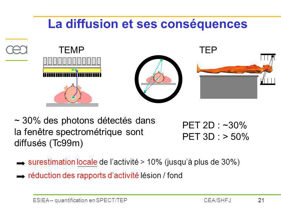 21ESIEA – quantification en SPECT/TEPCEA/SHFJ TEP ~ 30% des photons détectés dans la fenêtre spectrométrique sont diffusés (Tc99m) PET 2D : ~30% PET 3D : > 50% * surestimation locale de lactivité > 10% (jusquà plus de 30%) réduction des rapports dactivité lésion / fond TEMP La diffusion et ses conséquences