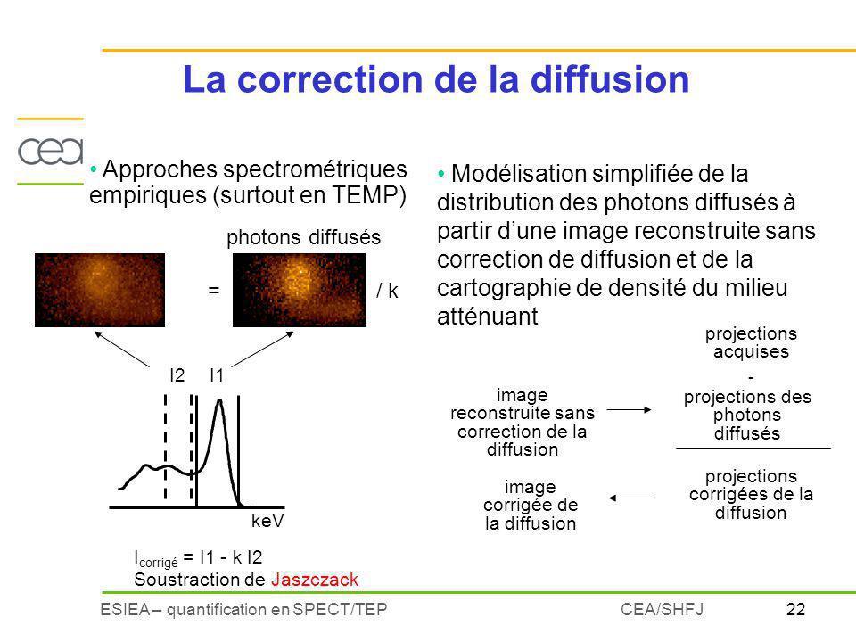 22ESIEA – quantification en SPECT/TEPCEA/SHFJ Approches spectrométriques empiriques (surtout en TEMP) keV I2I1 I corrigé = I1 - k I2 Soustraction de Jaszczack photons diffusés =/ k image reconstruite sans correction de la diffusion projections des photons diffusés image corrigée de la diffusion Modélisation simplifiée de la distribution des photons diffusés à partir dune image reconstruite sans correction de diffusion et de la cartographie de densité du milieu atténuant projections acquises - projections corrigées de la diffusion La correction de la diffusion