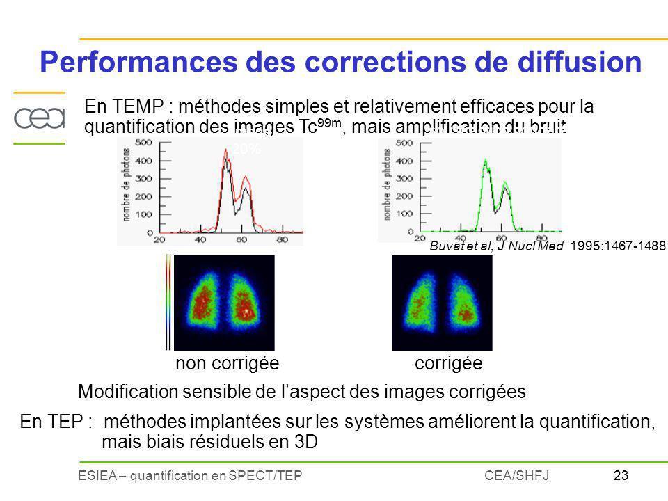 23ESIEA – quantification en SPECT/TEPCEA/SHFJ En TEP : méthodes implantées sur les systèmes améliorent la quantification, mais biais résiduels en 3D En TEMP : méthodes simples et relativement efficaces pour la quantification des images Tc 99m, mais amplification du bruit image 20% soustraction pondérée Buvat et al, J Nucl Med 1995:1467-1488 Performances des corrections de diffusion non corrigéecorrigée Modification sensible de laspect des images corrigées