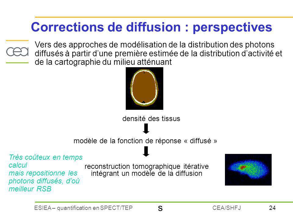 24ESIEA – quantification en SPECT/TEPCEA/SHFJ Vers des approches de modélisation de la distribution des photons diffusés à partir dune première estimé