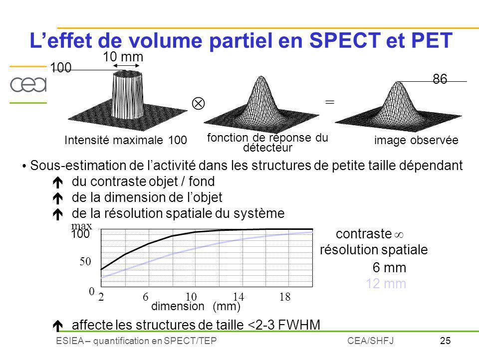 25ESIEA – quantification en SPECT/TEPCEA/SHFJ = 100 86 Intensité maximale 100 10 mm fonction de réponse du détecteur image observée résolution spatiale 6 mm 12 mm contraste max 0 50 100 26101418 dimension (mm) Leffet de volume partiel en SPECT et PET Sous-estimation de lactivité dans les structures de petite taille dépendant édu contraste objet / fond éde la dimension de lobjet éde la résolution spatiale du système éaffecte les structures de taille <2-3 FWHM