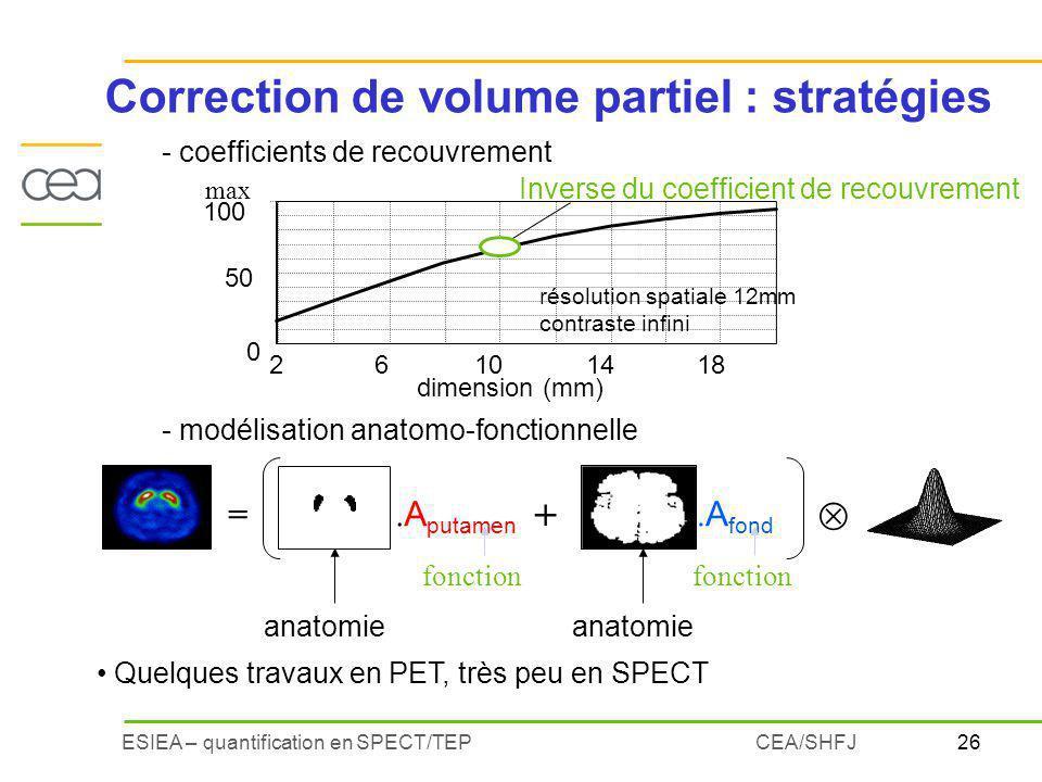 26ESIEA – quantification en SPECT/TEPCEA/SHFJ Correction de volume partiel : stratégies dimension (mm) max 0 50 100 26101418 Inverse du coefficient de recouvrement = +.