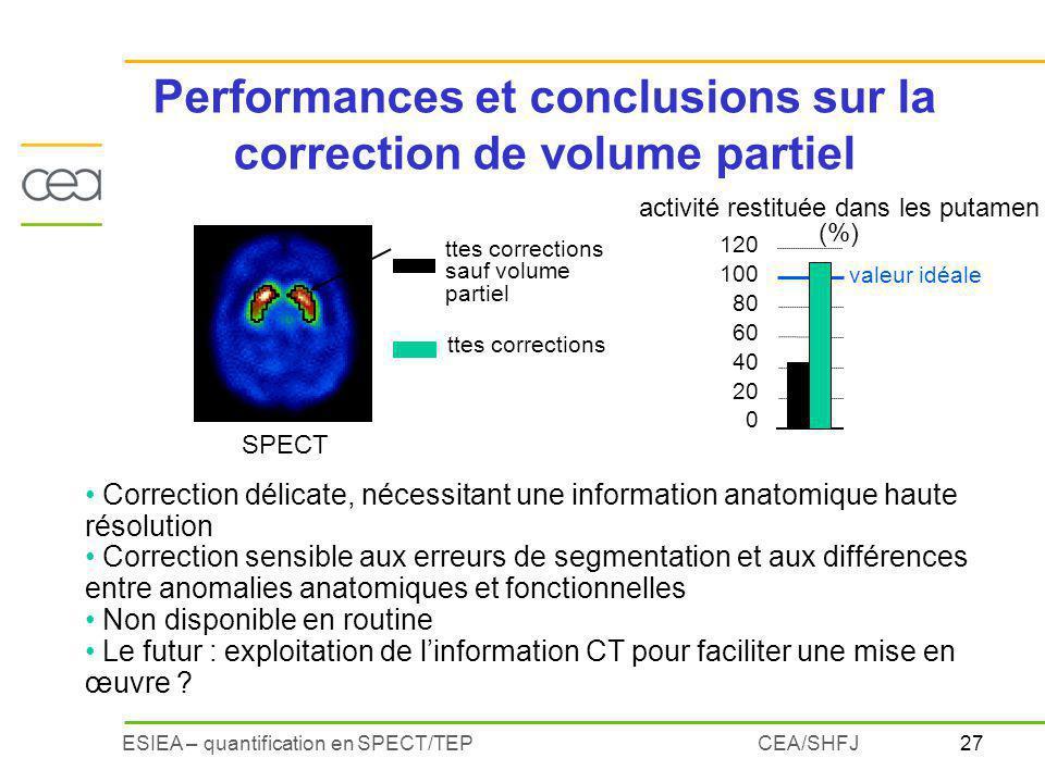27ESIEA – quantification en SPECT/TEPCEA/SHFJ Correction délicate, nécessitant une information anatomique haute résolution Correction sensible aux err