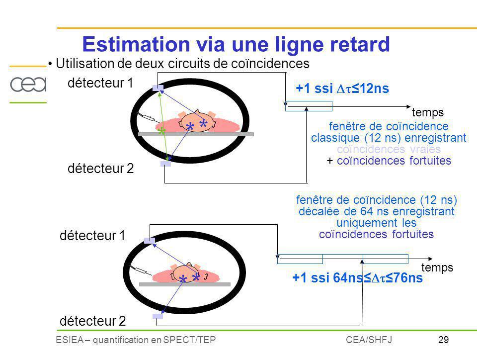 29ESIEA – quantification en SPECT/TEPCEA/SHFJ Estimation via une ligne retard Utilisation de deux circuits de coïncidences détecteur 1 * détecteur 2 t