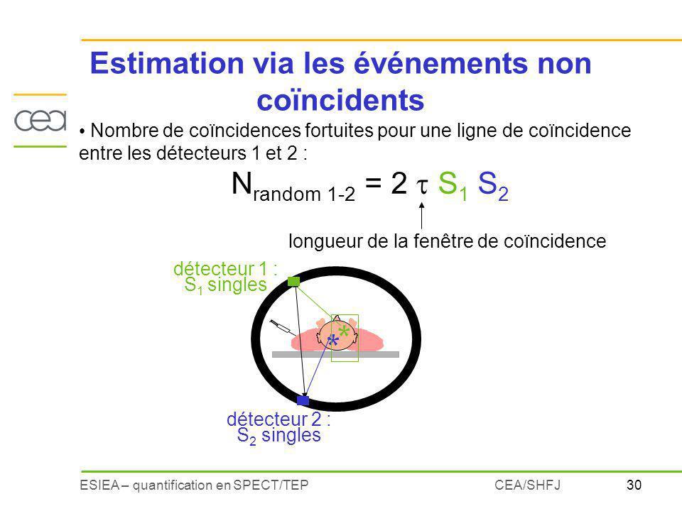 30ESIEA – quantification en SPECT/TEPCEA/SHFJ Estimation via les événements non coïncidents Nombre de coïncidences fortuites pour une ligne de coïncid