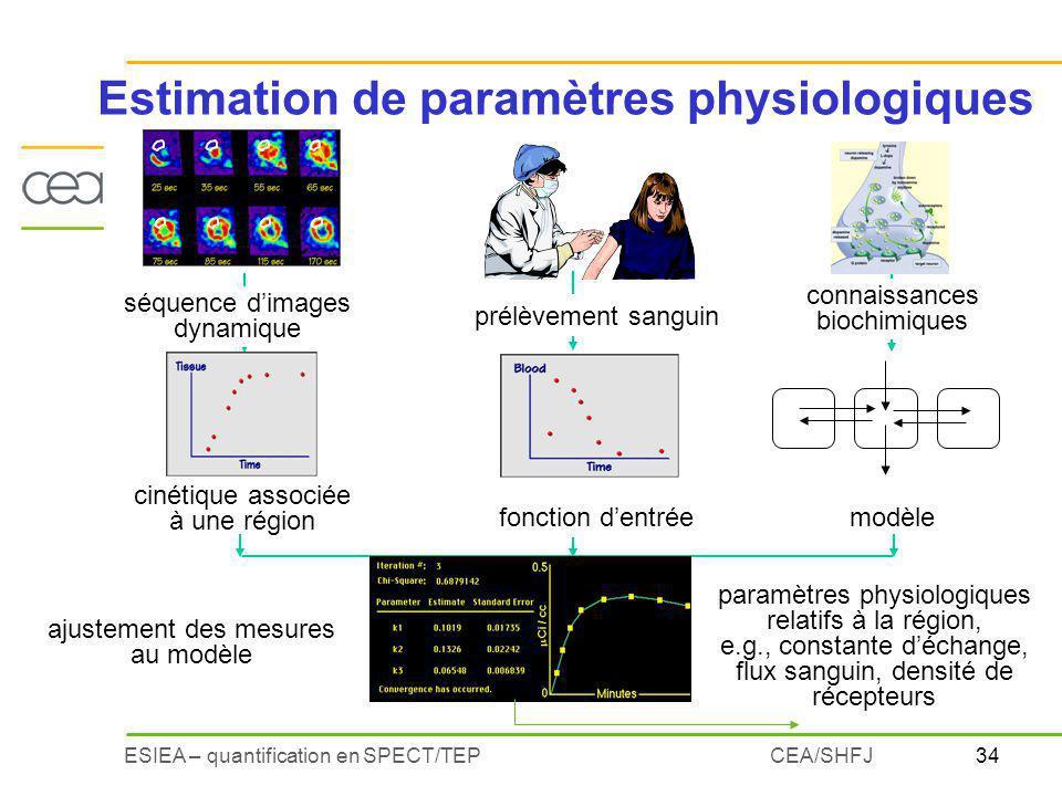 34ESIEA – quantification en SPECT/TEPCEA/SHFJ Estimation de paramètres physiologiques séquence dimages dynamique cinétique associée à une région conna