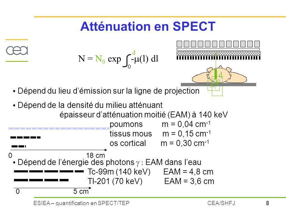 8ESIEA – quantification en SPECT/TEPCEA/SHFJ Dépend du lieu démission sur la ligne de projection Dépend de la densité du milieu atténuant épaisseur datténuation moitié (EAM) à 140 keV poumons m = 0,04 cm -1 tissus mous m = 0,15 cm -1 os cortical m = 0,30 cm -1 Dépend de lénergie des photons EAM dans leau Tc-99m (140 keV) EAM = 4,8 cm Tl-201 (70 keV) EAM = 3,6 cm Atténuation en SPECT * N0N0 d 0 18 cm 0 5 cm N = N 0 exp - (l) dl d 0