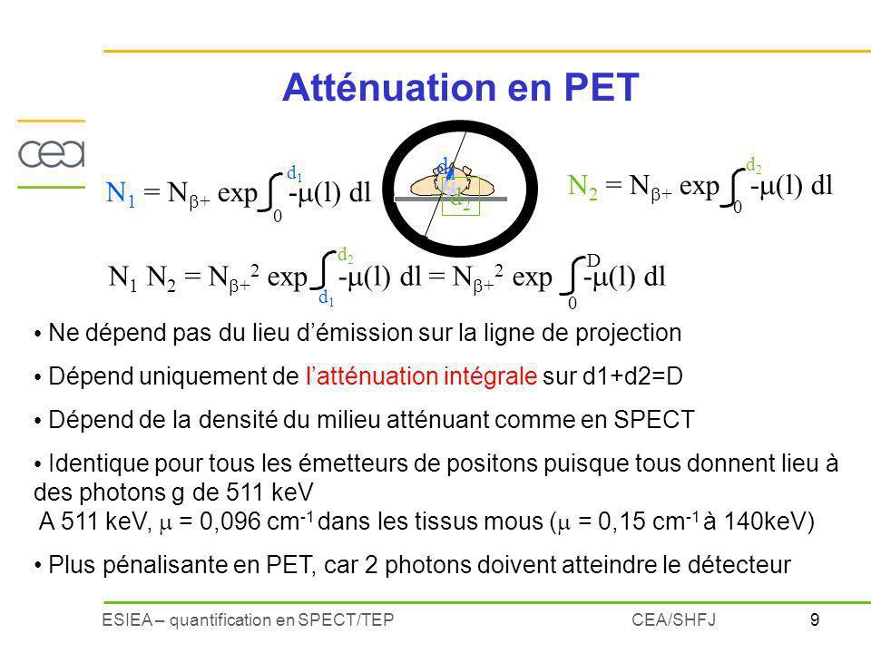 9ESIEA – quantification en SPECT/TEPCEA/SHFJ Ne dépend pas du lieu démission sur la ligne de projection Dépend uniquement de latténuation intégrale sur d1+d2=D Dépend de la densité du milieu atténuant comme en SPECT Identique pour tous les émetteurs de positons puisque tous donnent lieu à des photons g de 511 keV A 511 keV, = 0,096 cm -1 dans les tissus mous ( = 0,15 cm -1 à 140keV) Plus pénalisante en PET, car 2 photons doivent atteindre le détecteur N 1 = N + exp - (l) dl d1d1 0 * d1d1 d2d2 N 2 = N + exp - (l) dl d2d2 0 N 1 N 2 = N + 2 exp - (l) dl = N + 2 exp - (l) dl d1d1 d2d2 0 D Atténuation en PET
