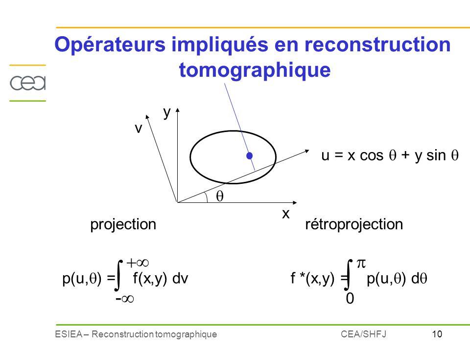 10ESIEA – Reconstruction tomographiqueCEA/SHFJ Opérateurs impliqués en reconstruction tomographique u = x cos + y sin p(u, ) = f(x,y) dv - f *(x,y) =