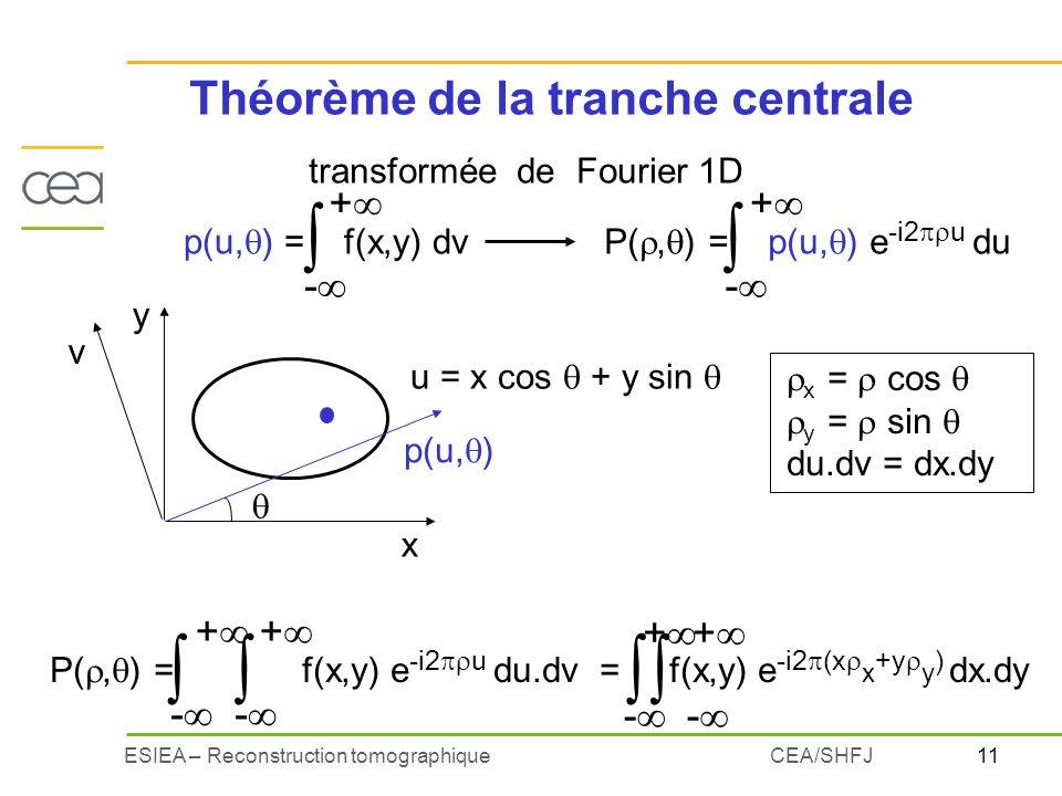 11ESIEA – Reconstruction tomographiqueCEA/SHFJ Théorème de la tranche centrale x = cos y = sin du.dv = dx.dy transformée de Fourier 1D P(, ) = f(x,y)
